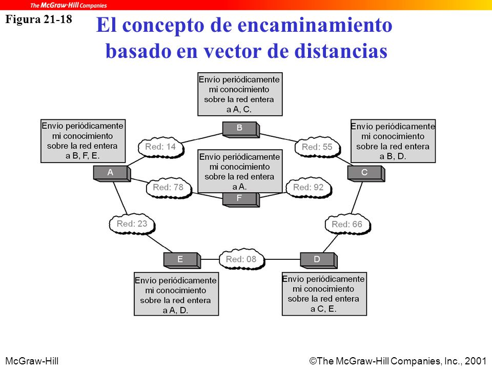 McGraw-Hill©The McGraw-Hill Companies, Inc., 2001 Figura 21-18 El concepto de encaminamiento basado en vector de distancias