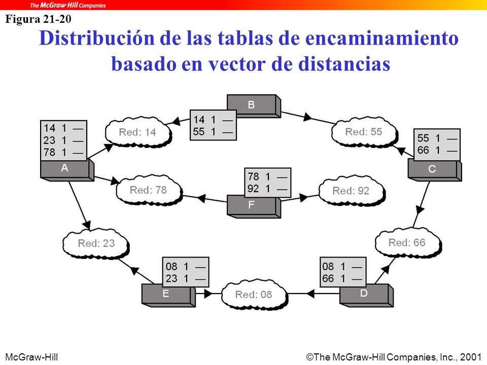 McGraw-Hill©The McGraw-Hill Companies, Inc., 2001 Figura 21-20 Distribución de las tablas de encaminamiento basado en vector de distancias