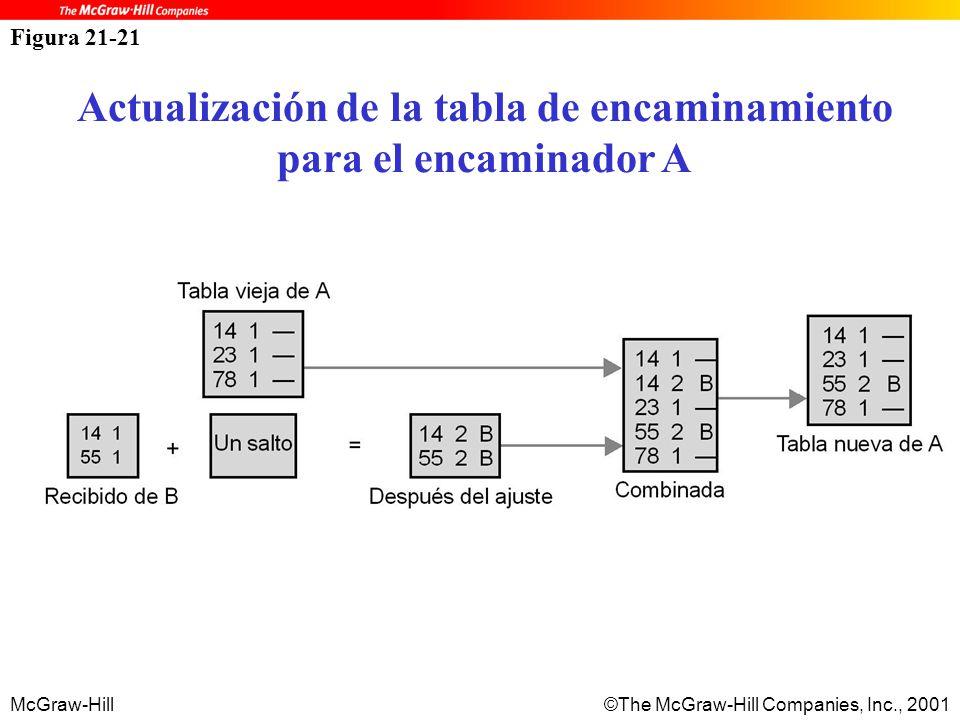 McGraw-Hill©The McGraw-Hill Companies, Inc., 2001 Figura 21-21 Actualización de la tabla de encaminamiento para el encaminador A