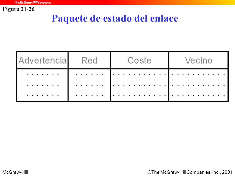 McGraw-Hill©The McGraw-Hill Companies, Inc., 2001 Figura 21-26 Paquete de estado del enlace