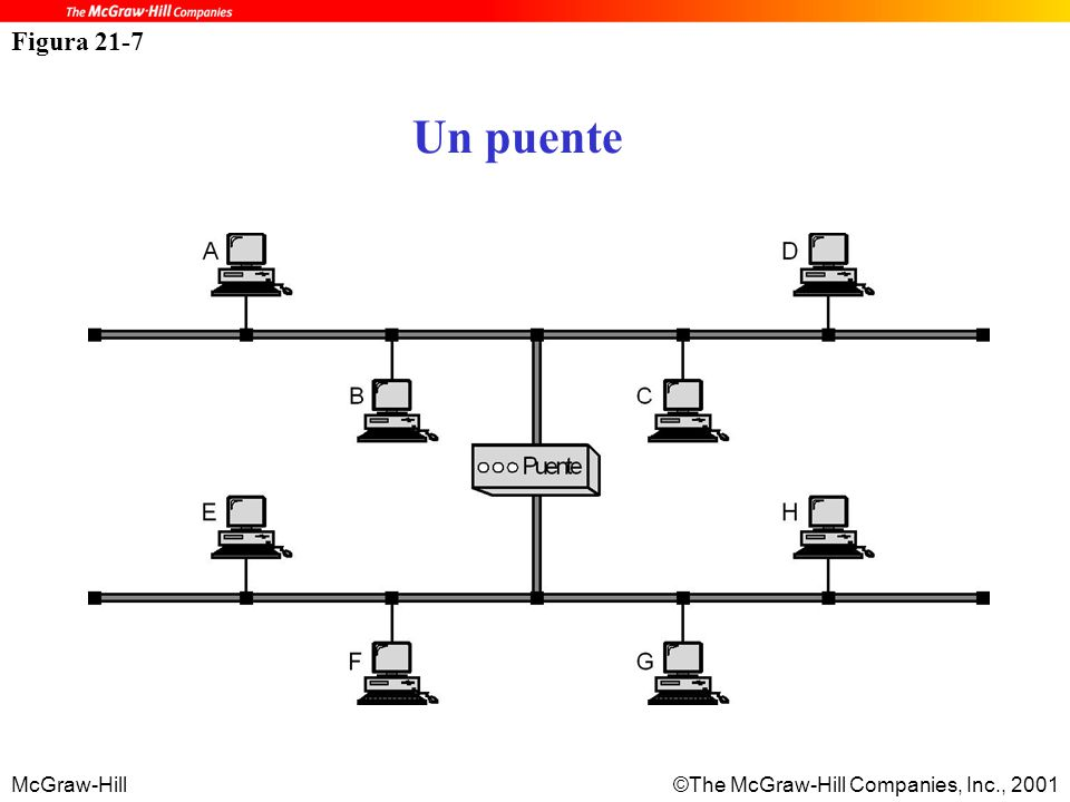 McGraw-Hill©The McGraw-Hill Companies, Inc., 2001 Figura 21-7 Un puente