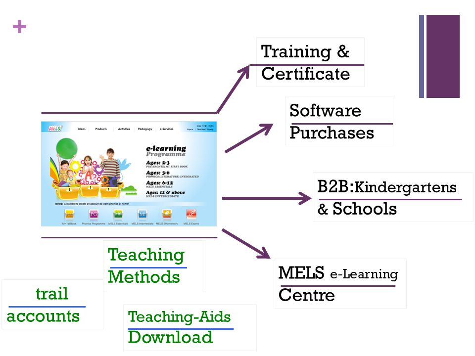 + Training & Certificate Software Purchases B2B: Kindergartens & Schools MELS e-Learning Centre trail accounts Teaching-Aids Download Teaching Methods