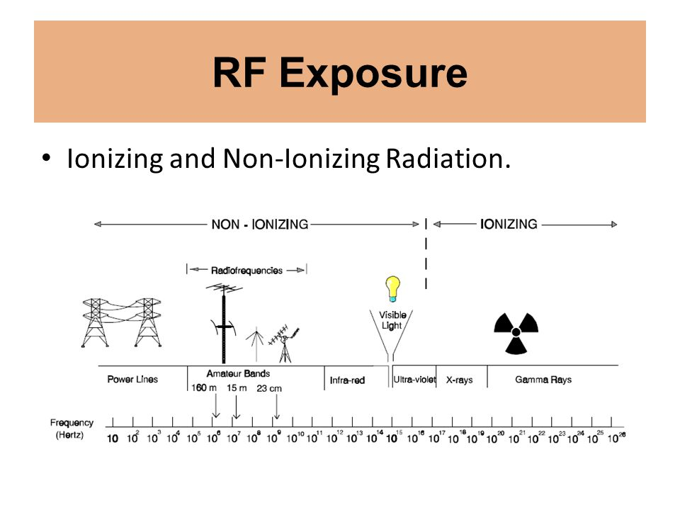 RF Exposure Ionizing and Non-Ionizing Radiation.