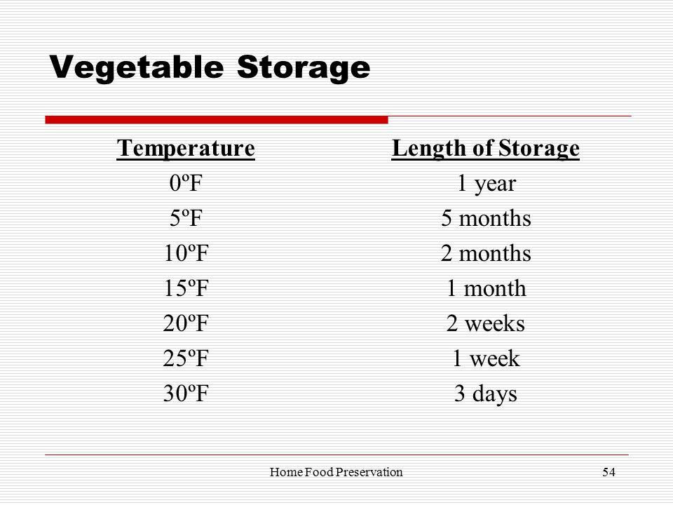 Vegetable Storage Temperature 0ºF 5ºF 10ºF 15ºF 20ºF 25ºF 30ºF Length of Storage 1 year 5 months 2 months 1 month 2 weeks 1 week 3 days 54Home Food Pr