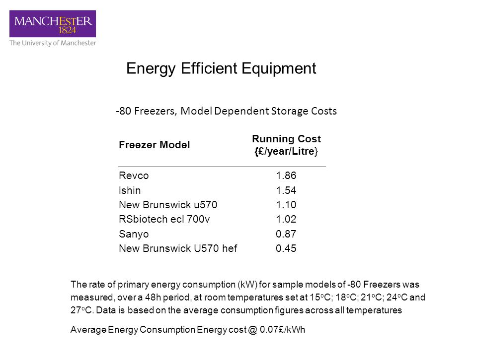 Energy Efficient Equipment Freezer Model Running Cost {£/year/Litre} Revco1.86 lshin1.54 New Brunswick u5701.10 RSbiotech ecl 700v1.02 Sanyo0.87 New Brunswick U570 hef0.45 -80 Freezers, Model Dependent Storage Costs The rate of primary energy consumption (kW) for sample models of -80 Freezers was measured, over a 48h period, at room temperatures set at 15 o C; 18 o C; 21 o C; 24 o C and 27 o C.