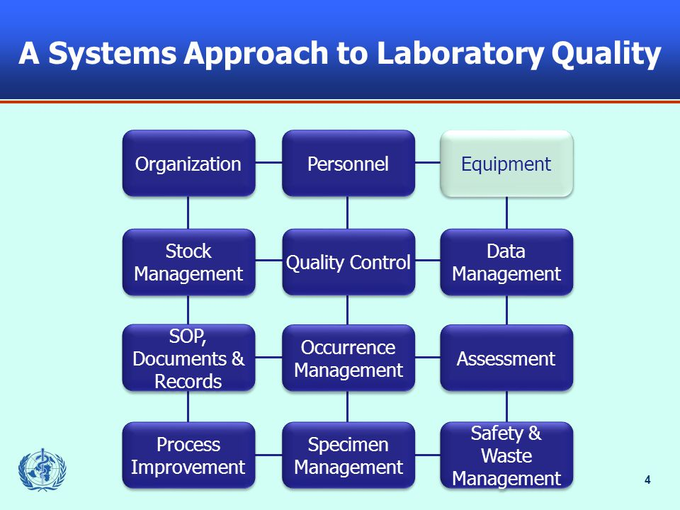 4 A Systems Approach to Laboratory Quality Organization Stock Management SOP, Documents & Records Process Improvement Process Improvement Personnel Quality Control Occurrence Management Specimen Management Equipment Data Management Assessment Safety & Waste Management