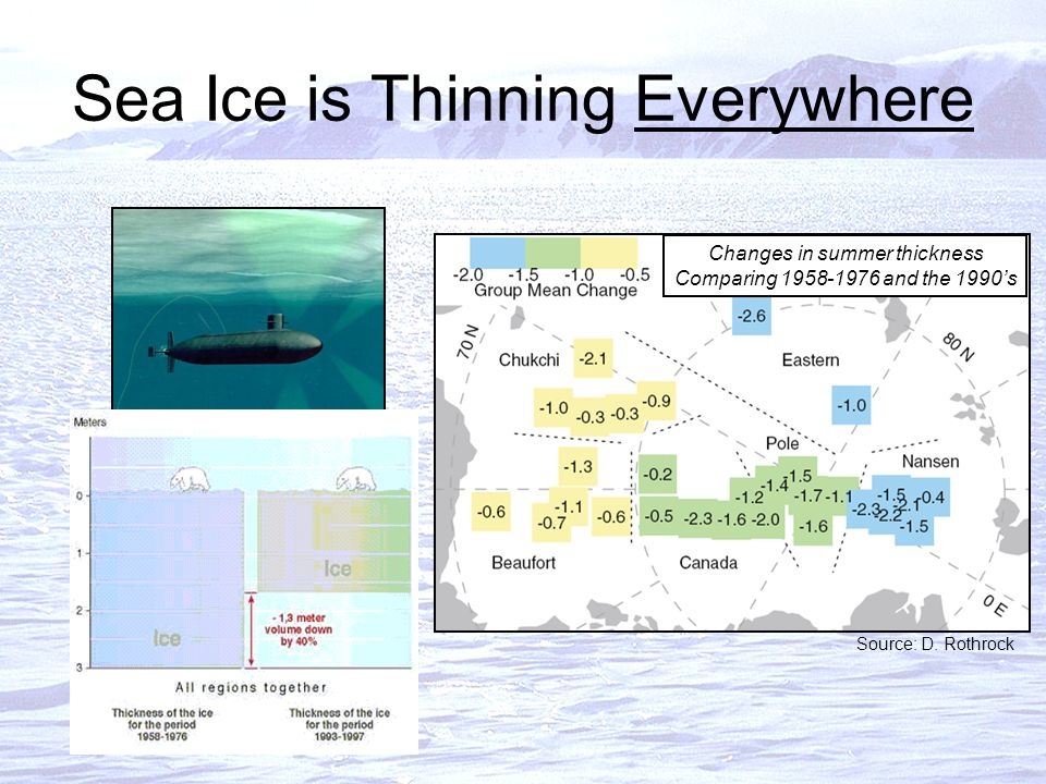Sea Ice is Thinning Everywhere Changes in summer thickness Comparing 1958-1976 and the 1990's Source: D.