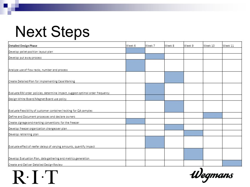 Next Steps Detailed Design PhaseWeek 6Week 7Week 8Week 9Week 10Week 11 Develop pallet position layout plan Develop put away process Analyze use of flow racks, number and process Create Detailed Plan for implementing Case Marking Evaluate RM order policies, determine impact, suggest optimal order frequency Design White Board/Magnet Board use policy Evaluate Feasibility of customer container/racking for QA samples Define and Document processes and declare owners Create signage and marking conventions for the freezer Develop freezer organization changeover plan Develop retraining plan Evaluate effect of reefer delays of varying amounts, quantify impact Develop Evaluation Plan, data gathering and metrics generation Create and Deliver Detailed Design Review