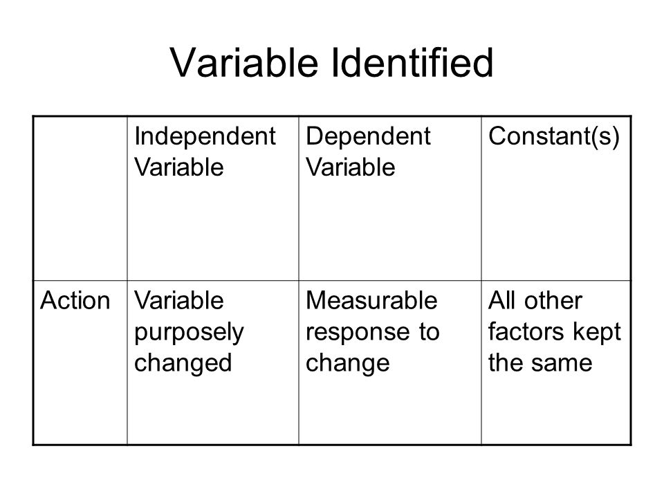 Variable Identified Independent Variable Dependent Variable Constant(s) ActionVariable purposely changed Measurable response to change All other factors kept the same