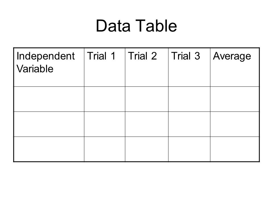 Data Table Independent Variable Trial 1Trial 2Trial 3Average