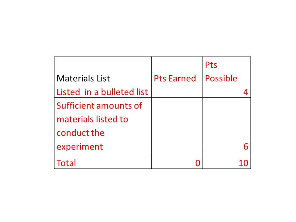 Materials ListPts Earned Pts Possible Listed in a bulleted list 4 Sufficient amounts of materials listed to conduct the experiment 6 Total010
