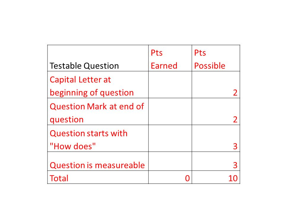 Testable Question Pts Earned Pts Possible Capital Letter at beginning of question 2 Question Mark at end of question 2 Question starts with How does 3 Question is measureable 3 Total010
