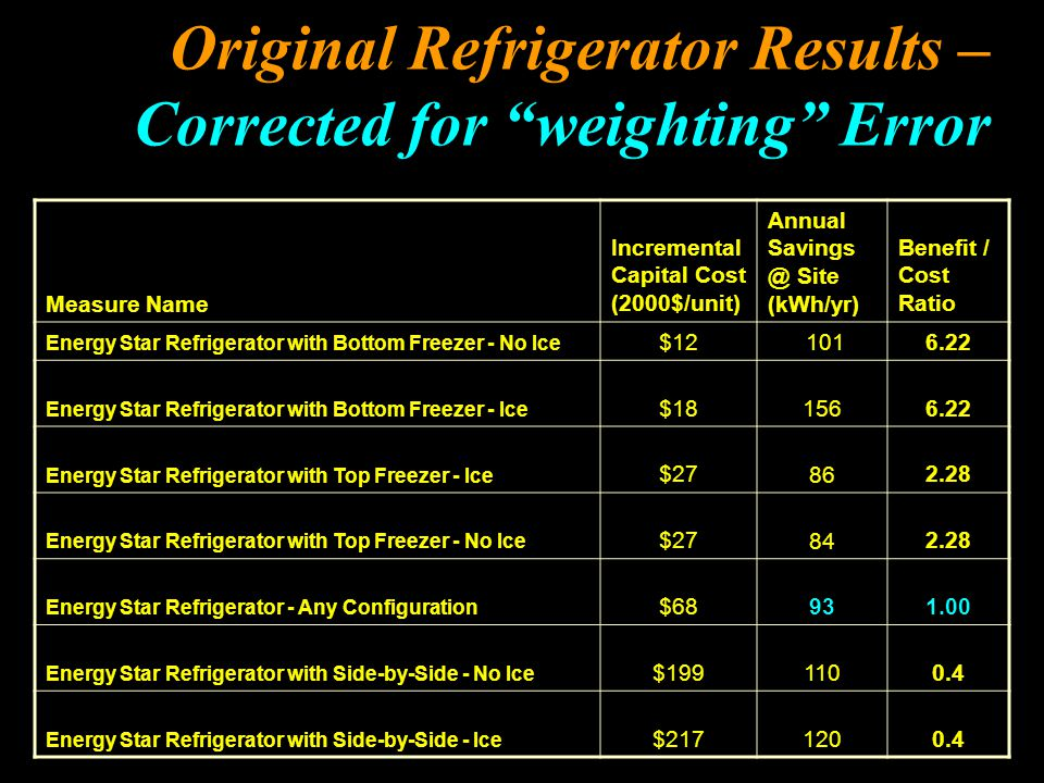 """Original Refrigerator Results – Corrected for """"weighting"""" Error Measure Name Incremental Capital Cost (2000$/unit) Annual Savings @ Site (kWh/yr) Bene"""