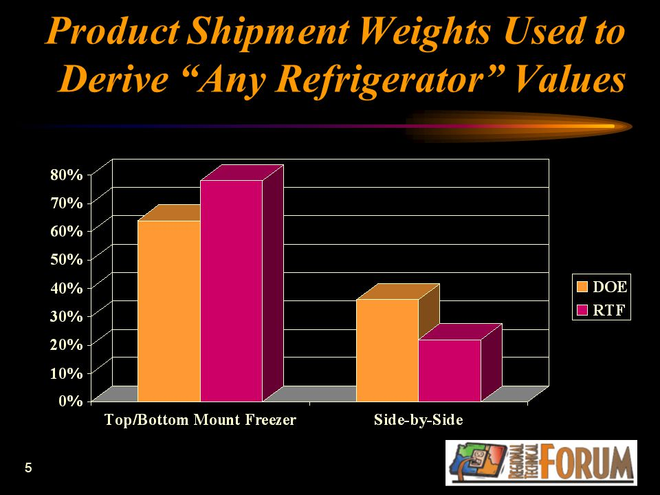 """5 Product Shipment Weights Used to Derive """"Any Refrigerator"""" Values"""