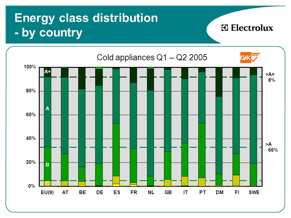Energy class distribution - by country 0% 20% 40% 60% 80% 100% EU(9)ATBEDEESFRNLGBITPTDMFISWE A B C A+ Cold appliances Q1 – Q2 2005 >A 66% >A+ 8%