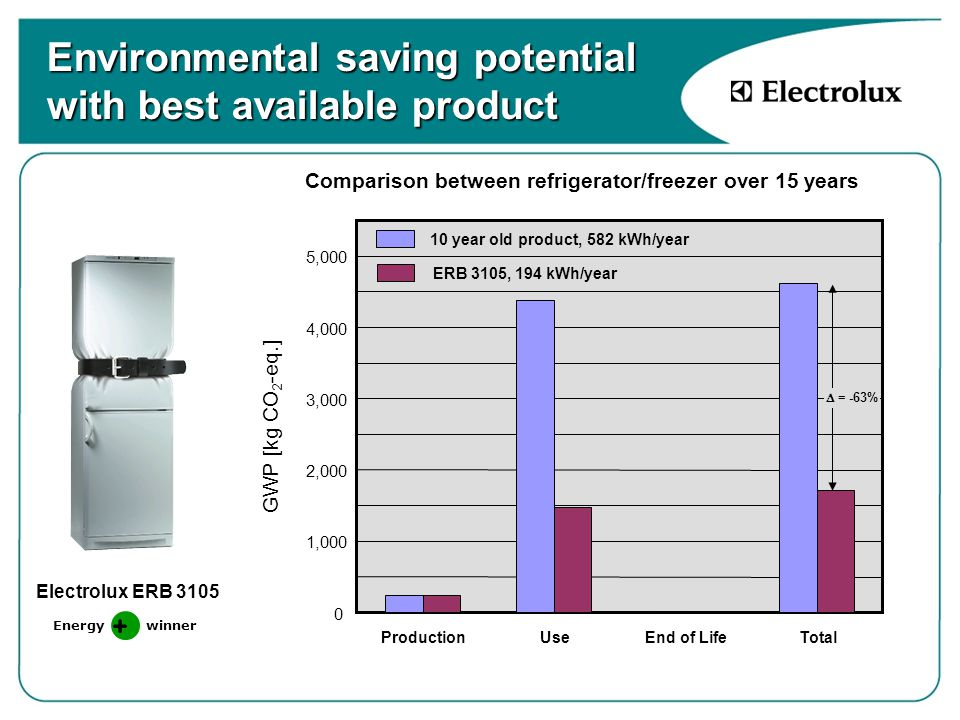 Environmental saving potential with best available product 0 1,000 2,000 3,000 4,000 5,000 ProductionUseEnd of LifeTotal GWP [kg CO 2 -eq.] 10 year old product, 582 kWh/year ERB 3105, 194 kWh/year Electrolux ERB 3105 Comparison between refrigerator/freezer over 15 years Energy winner  = -63%