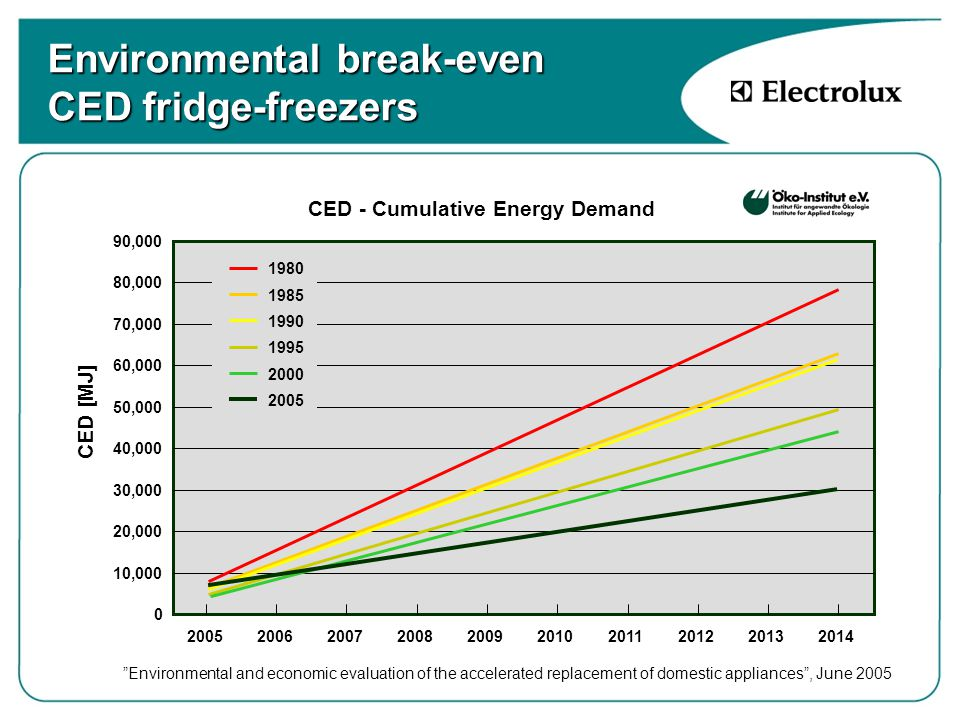 Environmental break-even CED fridge-freezers CED - Cumulative Energy Demand 0 10,000 20,000 30,000 40,000 50,000 60,000 70,000 80,000 90,000 2005200620072008200920102011201220132014 1980 1985 1990 1995 2000 2005 CED [MJ] Environmental and economic evaluation of the accelerated replacement of domestic appliances , June 2005
