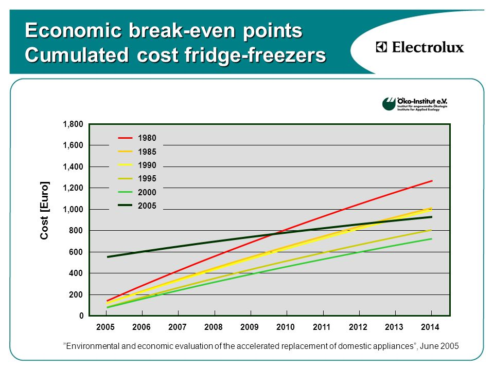Economic break-even points Cumulated cost fridge-freezers 0 200 400 600 800 1,000 1,200 1,400 1,600 1,800 2005200620072008200920102011201220132014 1980 1985 1990 1995 2000 2005 Cost [Euro] Environmental and economic evaluation of the accelerated replacement of domestic appliances , June 2005