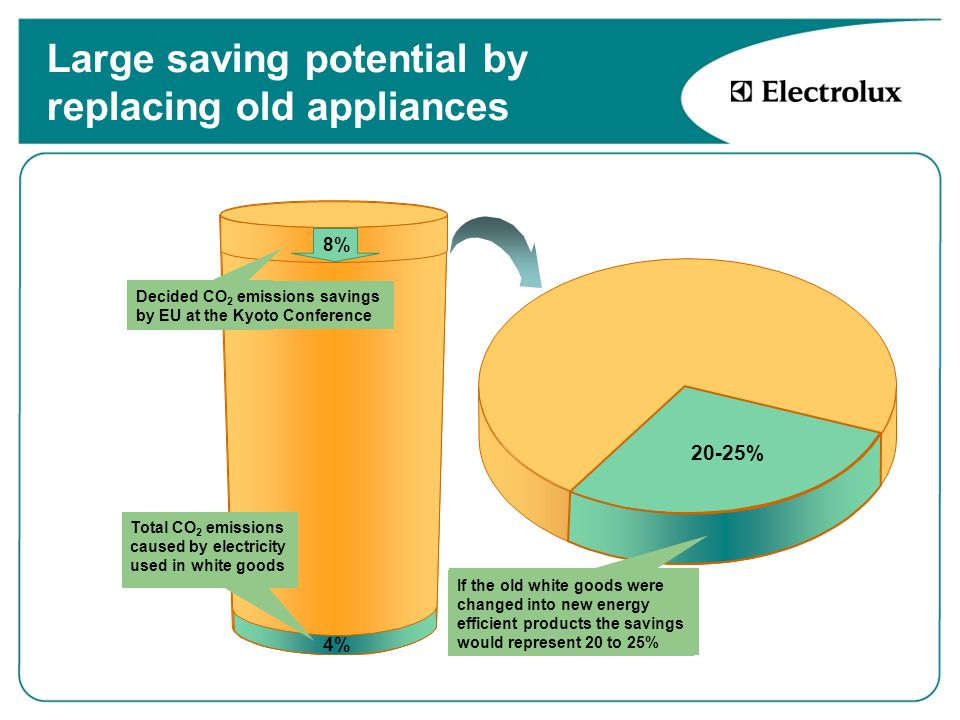 Large saving potential by replacing old appliances Total CO 2 emissions in Europe Decided CO 2 emissions savings by EU at the Kyoto Conference 8% Total CO 2 emissions caused by electricity used in white goods 4% 20-25% If the old white goods were changed into new energy efficient products the savings would represent 20 to 25%