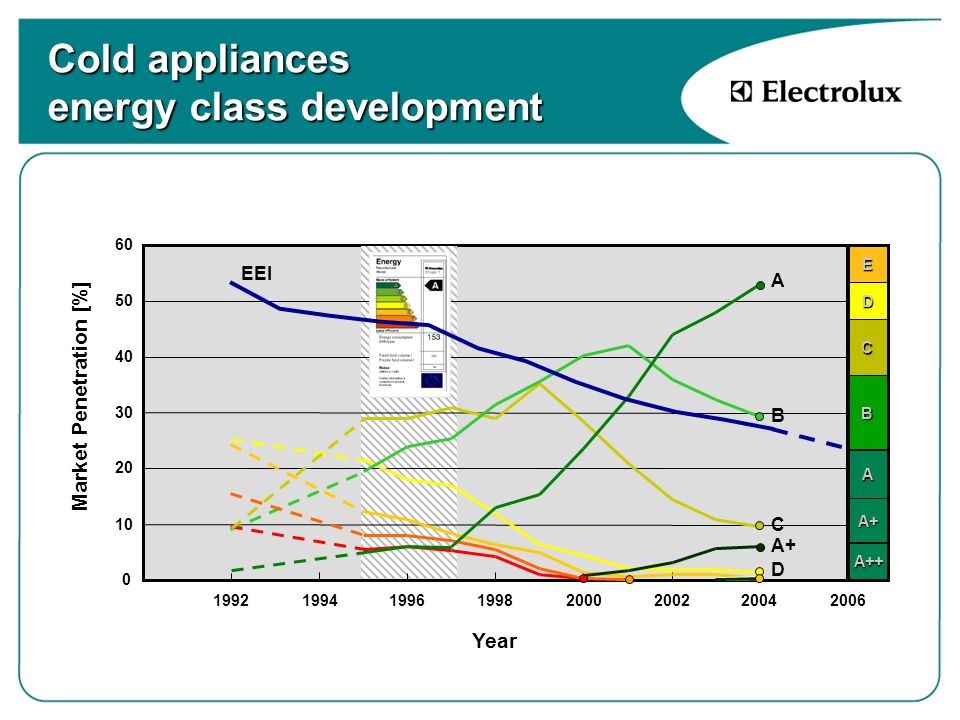 Cold appliances energy class development 0 10 20 30 40 50 60 1992199419961998200020022004 A B C D A+ Market Penetration [%] Year A++ A+ A B C D E EEI 2006