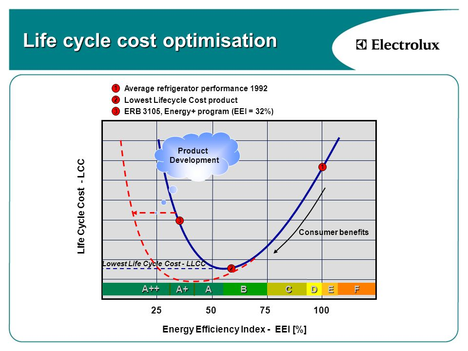 Life cycle cost optimisation Life Cycle Cost - LCC Energy Efficiency Index - EEI [%] 100755025 1 Average refrigerator performance 1992 1 Consumer benefits DEFABCA+A++ 2 Lowest Lifecycle Cost product Lowest Life Cycle Cost - LLCC 2 3 ERB 3105, Energy+ program (EEI = 32%) 3 Product Development