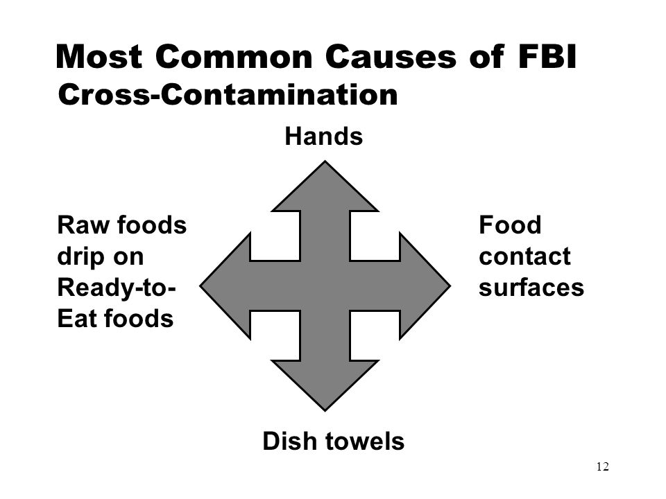 12 Most Common Causes of FBI Cross-Contamination Hands Food contact surfaces Dish towels Raw foods drip on Ready-to- Eat foods