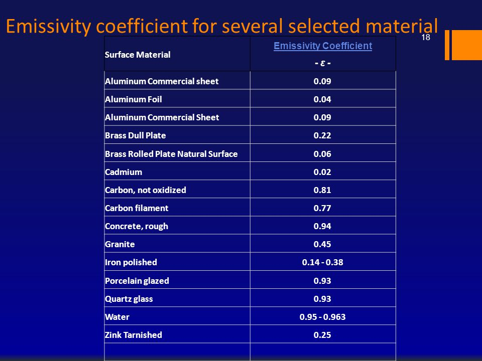 Emissivity coefficient for several selected material Surface Material Emissivity Coefficient Emissivity Coefficient - ε - Aluminum Commercial sheet0.0