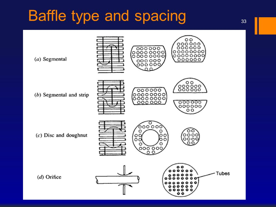 Baffle type and spacing 33