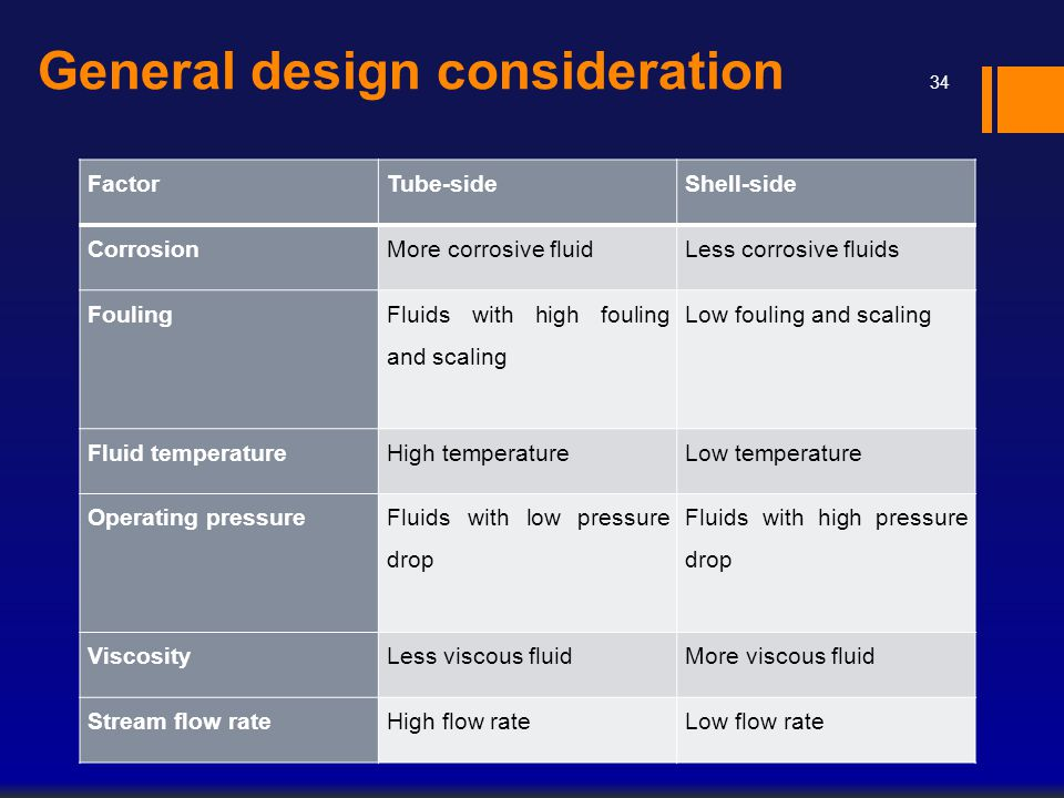 General design consideration FactorTube-sideShell-side CorrosionMore corrosive fluidLess corrosive fluids Fouling Fluids with high fouling and scaling