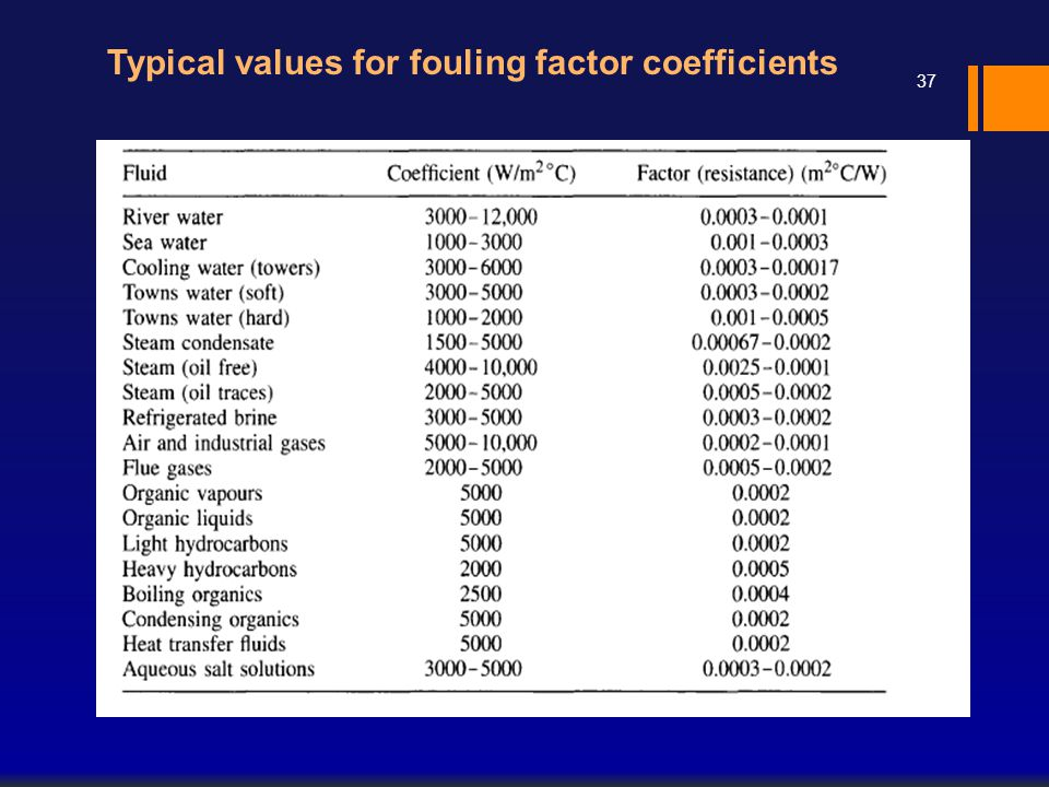 Typical values for fouling factor coefficients 37