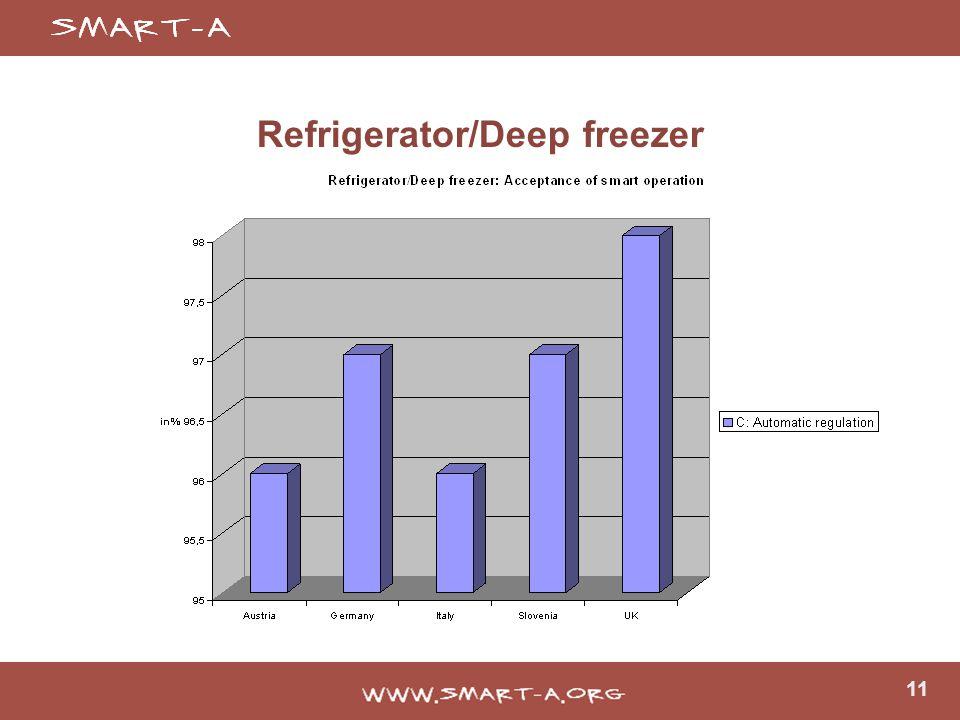 11 Refrigerator/Deep freezer