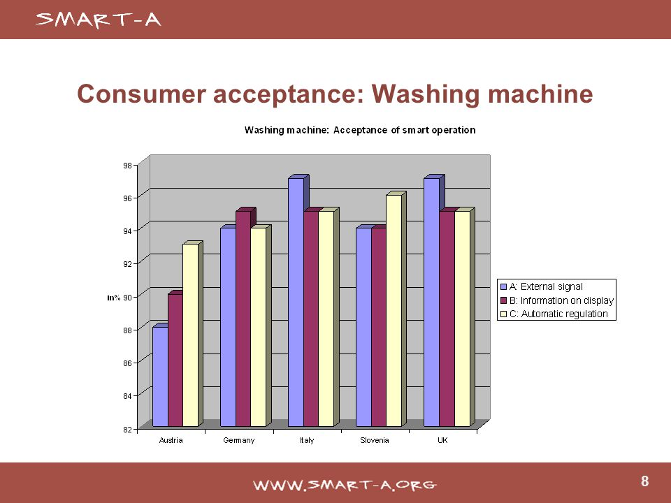 8 Consumer acceptance: Washing machine