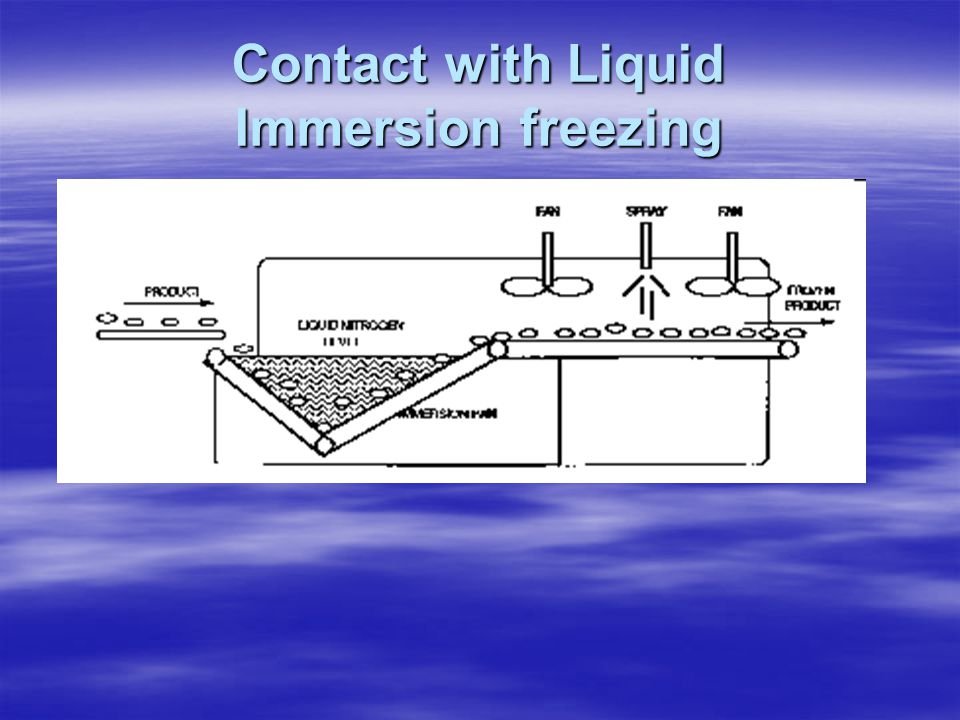 Contact with Liquid Immersion freezing