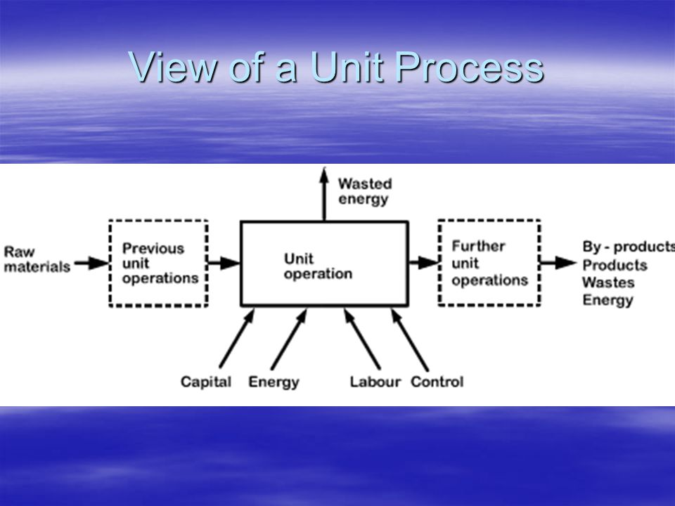 View of a Unit Process