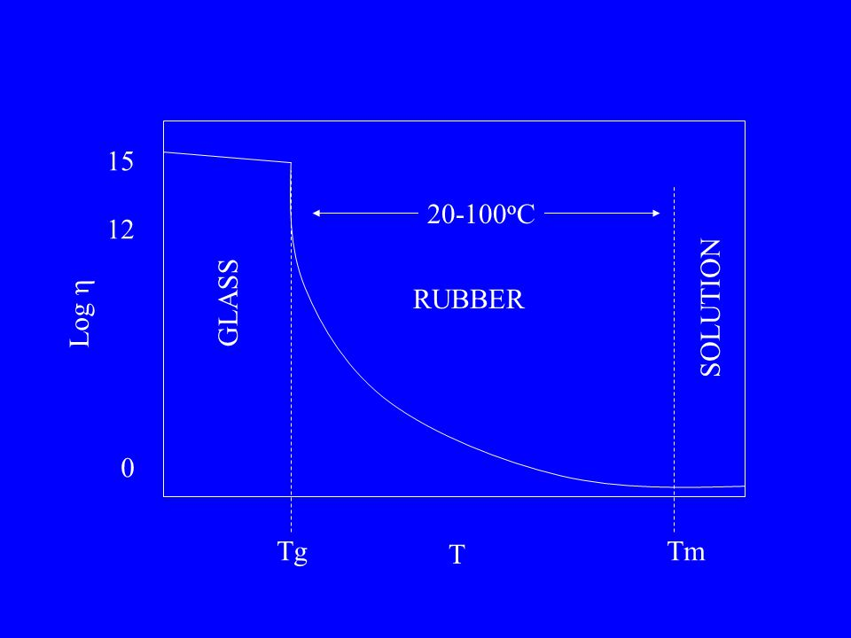Log  T 15 12 0 TgTm 20-100 o C GLASS RUBBER SOLUTION