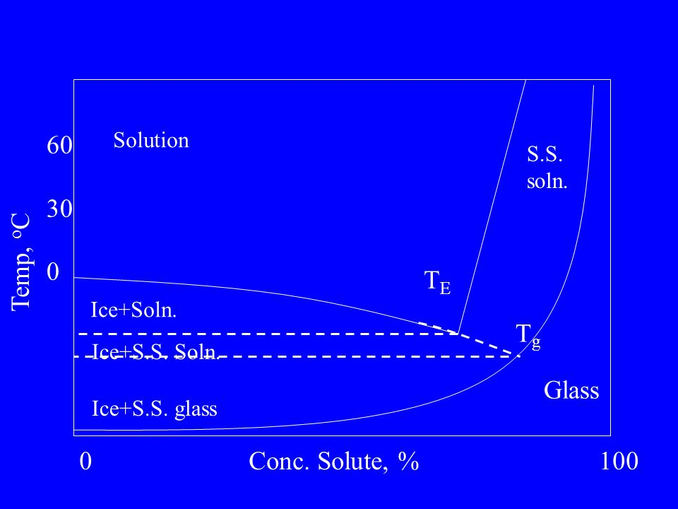 Solution Glass S.S. soln. Ice+Soln. Ice+S.S. glass TETE TgTg Conc. Solute, %0100 Temp, o C 60 30 0 Ice+S.S. Soln.