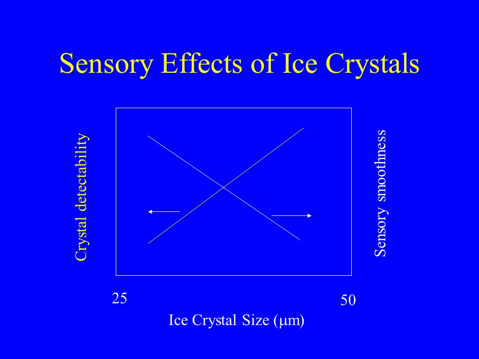 Sensory Effects of Ice Crystals Ice Crystal Size (  m) Crystal detectability Sensory smoothness 25 50