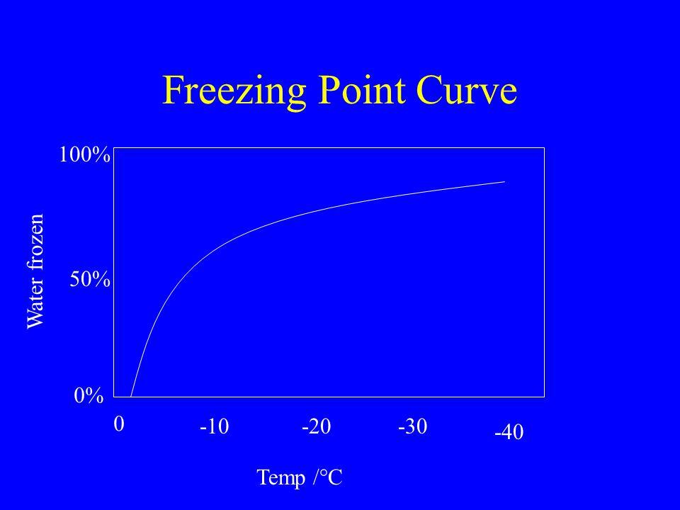 Freezing Point Curve Temp /°C 0 -10-20-30 -40 0% 50% 100% Water frozen