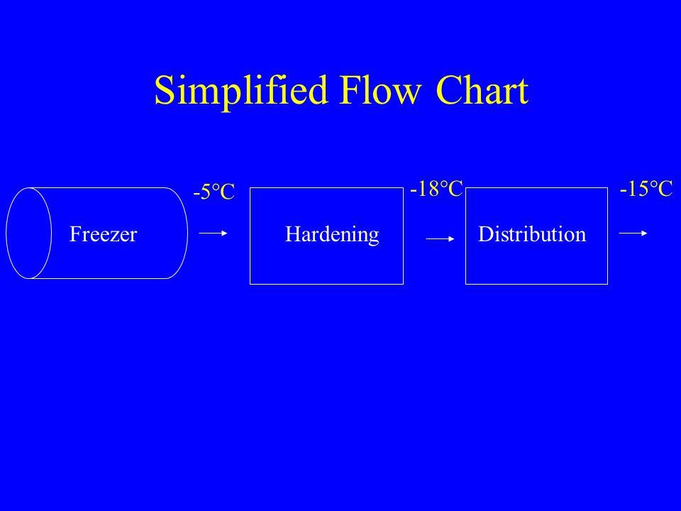 Simplified Flow Chart FreezerHardeningDistribution -5°C -18°C-15°C