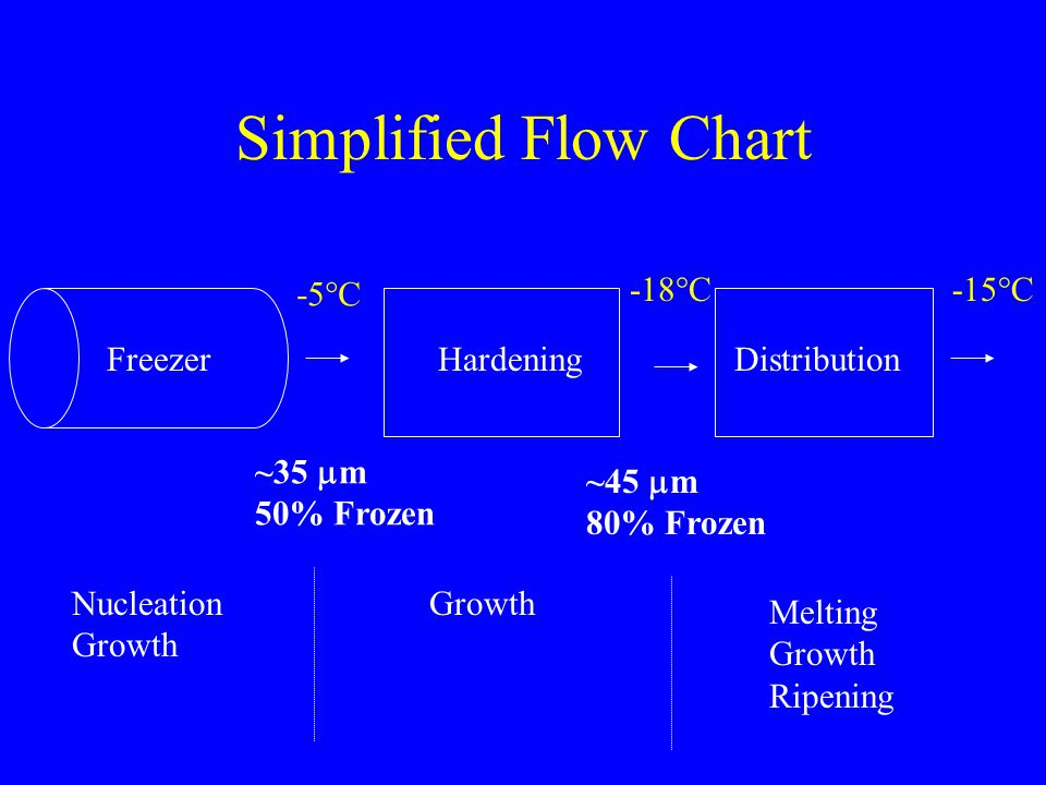 Simplified Flow Chart FreezerHardeningDistribution -5°C -18°C-15°C ~35  m 50% Frozen ~45  m 80% Frozen Nucleation Growth Melting Growth Ripening