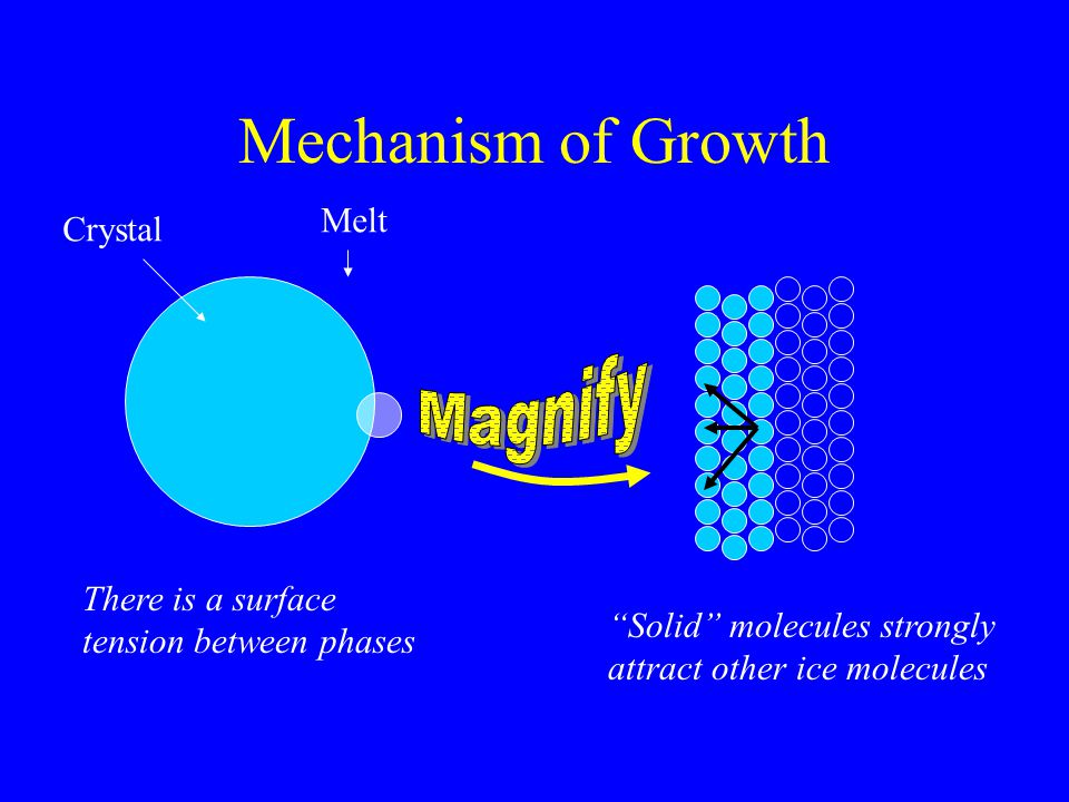 "Mechanism of Growth There is a surface tension between phases ""Solid"" molecules strongly attract other ice molecules Crystal Melt"