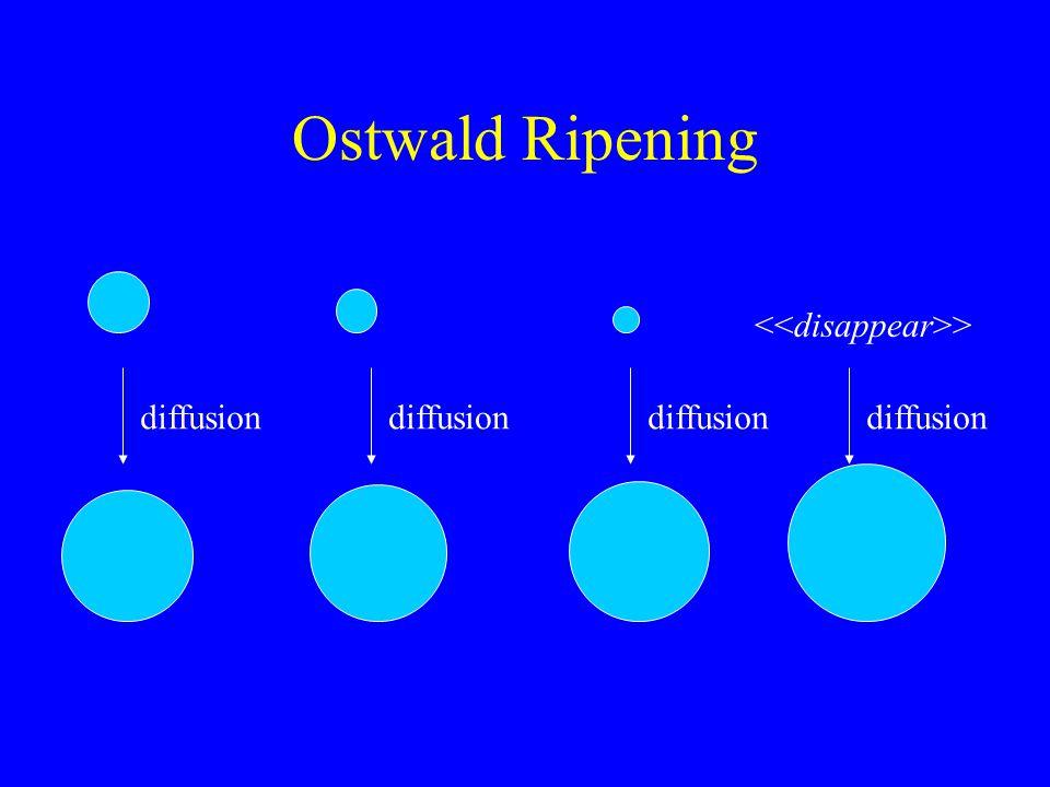 Ostwald Ripening diffusion >