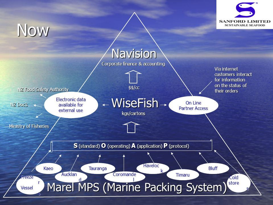Now Navision Marel MPS (Marine Packing System ) Aucklan d KaeoTauranga Haveloc k Timaru Bluff Cold store s Via internet customers interact for information on the status of their orders S (standard) O (operating) A (application) P (protocol) Ministry of Fisheries NZ Food Safety Authority NZ Doc's Freeze r Vessel s Coromande l kgs/cartons $$/cc WiseFish Electronic data available for external use Corporate finance & accounting On Line Partner Access