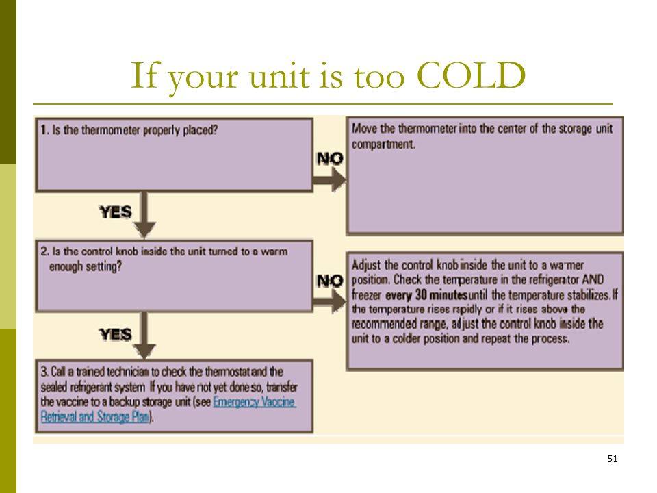 51 If your unit is too COLD