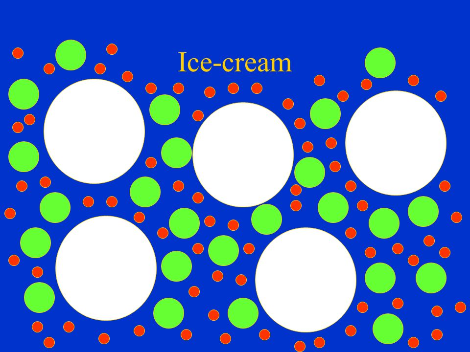 Sizes dissolved sugars, polysaccharides, proteins fat globules 1 to 5 µm ice crystals 30 to 50 µm air bubbles 50 to 100 µm