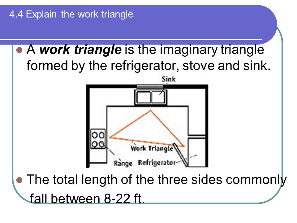 4.4 Explain the work triangle A work triangle is the imaginary triangle formed by the refrigerator, stove and sink.