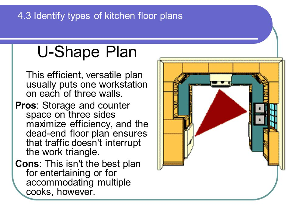 4.3 Identify types of kitchen floor plans U-Shape Plan This efficient, versatile plan usually puts one workstation on each of three walls.