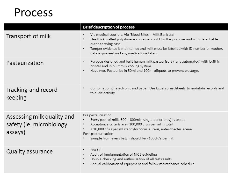 Process Brief description of process Transport of milk Via medical couriers, Via 'Blood Bikes', Milk Bank staff Use thick walled polystyrene containers sold for the purpose and with detachable outer carrying case.