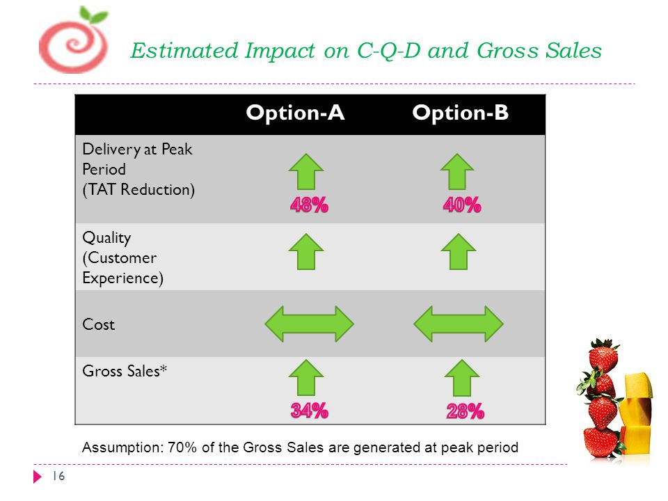 Option-AOption-B Delivery at Peak Period (TAT Reduction) Quality (Customer Experience) Cost Gross Sales* Estimated Impact on C-Q-D and Gross Sales 16