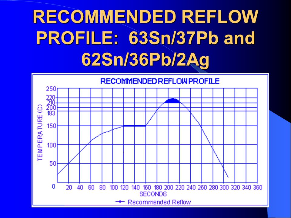 RECOMMENDED REFLOW PROFILE: 63Sn/37Pb and 62Sn/36Pb/2Ag